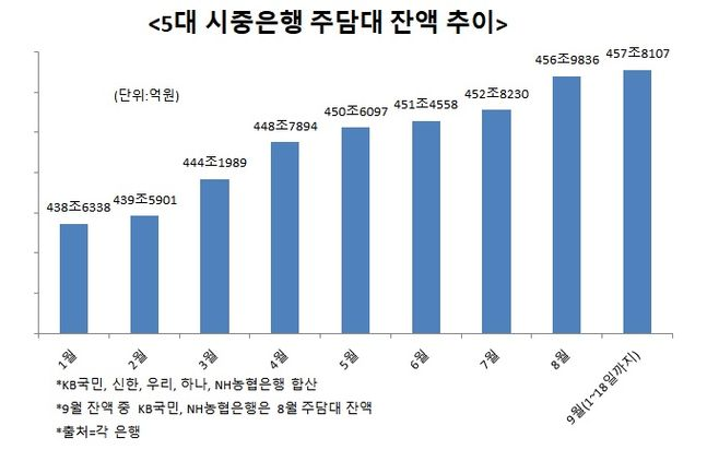 정부의 부동산 대책에도 5대 시중은행의 주택담보대출(주담대) 잔액은 빠르게 늘어나고 있다. 5대 시중은행 주담대 잔액 추이.ⓒ데일리안 이나영 기자
