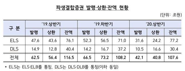 파생결합증권 발행·상환·잔액 현황 ⓒ데일리안
