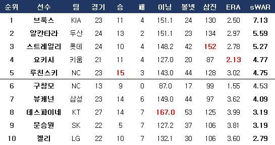 올 시즌 투수 WAR 순위(21일 기준). ⓒ 데일리안 스포츠