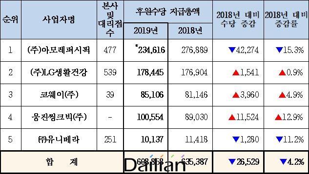 후원방문판매업계 상위 5개사의 2018~2019년 후원 수당 지급액 변동 내역. ⓒ공정위