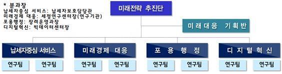 2030 국세행정 미래전략추진단 ⓒ국세청