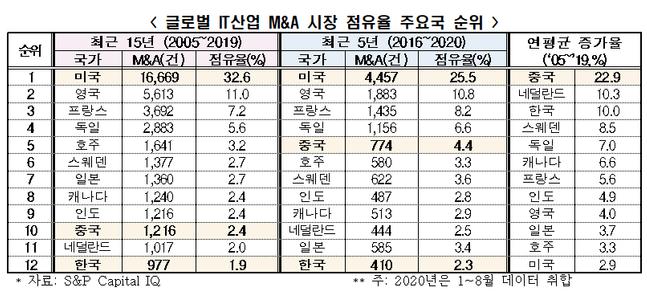 글로벌 IT산업 M&A시장 점유율 주요국 순위.(자료S&P 캐피탈)ⓒ전경련