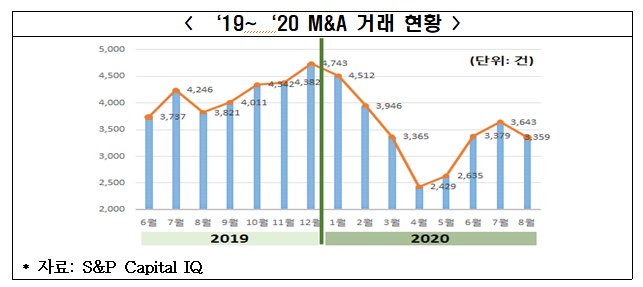 2019년~2020년 M&A 거래 현황.(자료:S&P 캐피탈)ⓒ전경련