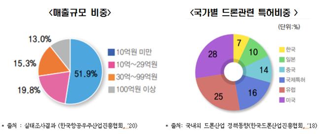 글로벌 드론 매출 규모 비중 및 국가별 관련 특허 비중.(자료: 한국항공우주산업진흥협회, 한국드론산업진흥협회)ⓒ전경련