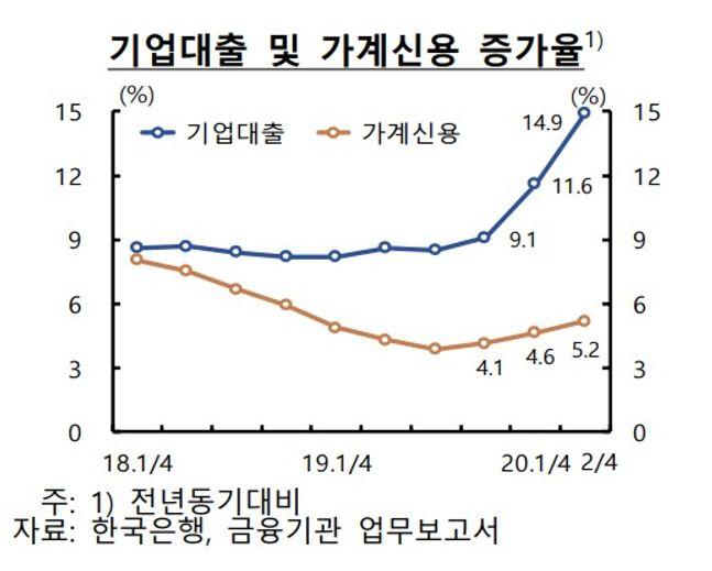 한국은행은 코로나19 사태 이후 우리나라 금융시스템의 잠재 취약성이 확대됐다고 평가했다. 기업대출 및 가계신용 증가율 그래프.ⓒ한국은행