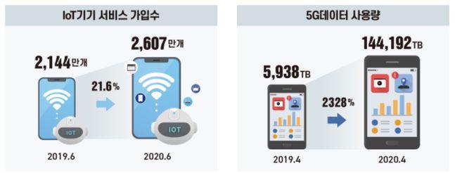 지난해와 올해 6월 기준 IoT 기기 서비스 가입수(왼쪽)·5G 데이터 사용량.ⓒ과학기술정보통신부