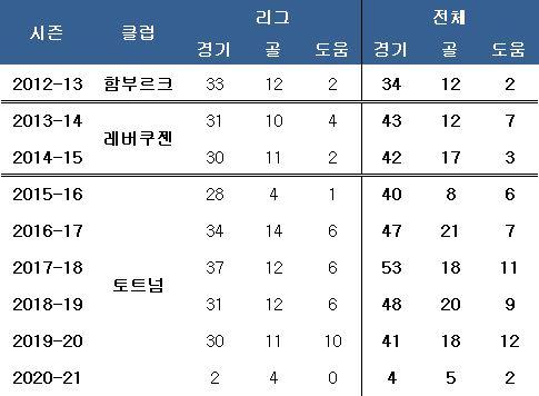 손흥민 시즌별 기록. ⓒ 데일리안 스포츠