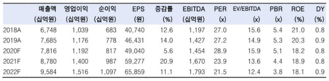 LG생활건강 투자 및 경영지표 변동 추이 ⓒ한국투자증권