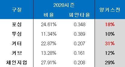 류현진 구질별 구사 비율. ⓒ 데일리안 스포츠