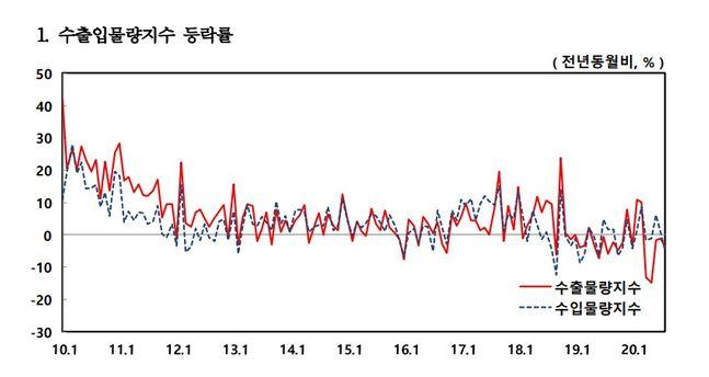 우리나라의 수출 규모가 지난해 같은 기간과 비교해 6개월 연속 감소했다.ⓒ한국은행