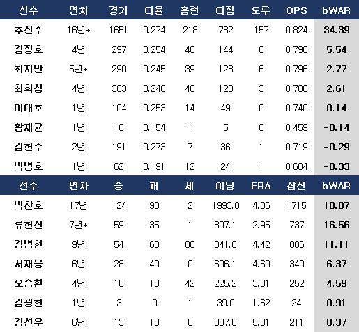 역대 한국인 메이저리그 통산 성적. ⓒ 데일리안 스포츠
