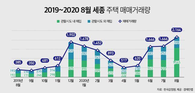 2019~2020년 8월 세종 주택 매매거래량.ⓒ한국감정원