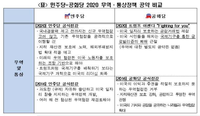 민주당-공화당 2020 무역·통상정책 공약 비교.ⓒ전국경제인연합회