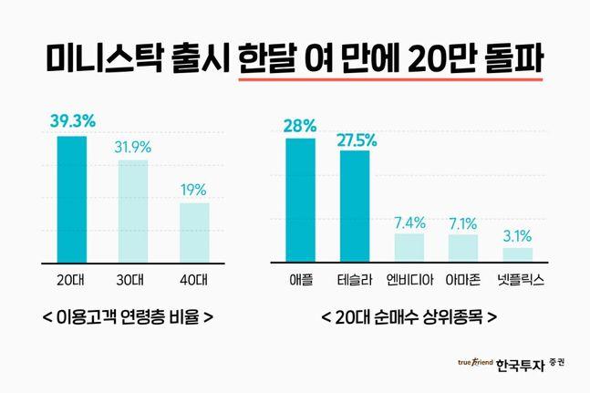 지난 8월 13일 한국투자증권 미니스탁 출시 이후 전체 순매수액의 절반 가량이 테슬라(29.2%)와 애플(21.2%)에 투자됐다. ⓒ한국투자증권