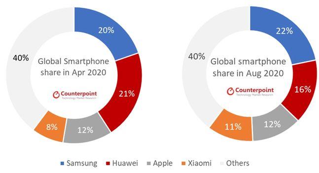 올해 4월(왼쪽)과 8월 글로벌 스마트폰 시장 점유율 그래프.ⓒ카운터포인트리서치