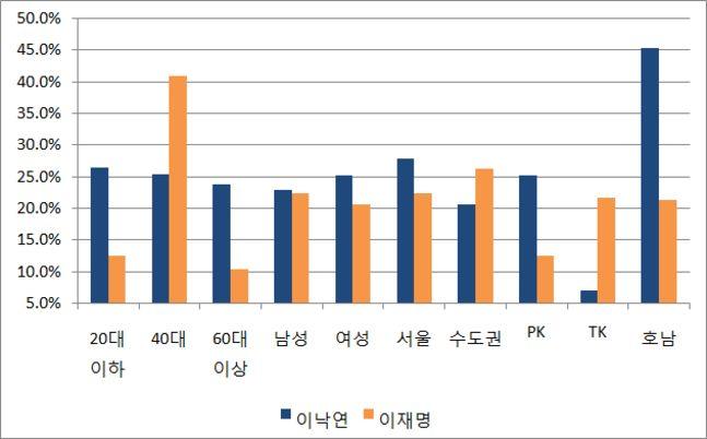 이낙연 더불어민주당 대표는 20대 이하와 60대 이상, 여성, 서울과 PK, 호남에서 우위를 보였다. 이재명 경기도지사는 40대와 수도권, TK에서 강세였다. ⓒ데일리안 정도원 기자