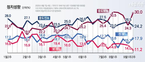 자신의 정치성향이 보수 또는 중도진보라고 응답한 범(凡)보수 응답률이 41.2%로 지난주(38.3%)보다 2.9%p 증가했다. ⓒ데일리안 박진희 그래픽디자이너