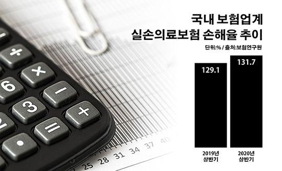 국내 보험업계 실손의료보험 손해율 추이.ⓒ데일리안 부광우 기자