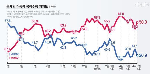 데일리안이 여론조사 전문기관 알앤써치에 의뢰해 실시한 6월 첫째 주 정례조사에 따르면, 문재인 대통령 국정수행에 대한 긍정평가는 36.9%, 부정평가는 58.0%다. ⓒ데일리안 박진희 그래픽디자이너