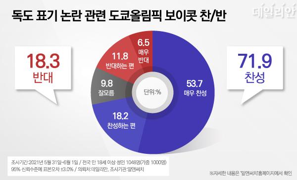 """독도올림픽 조직위원회가 공식 홈페이지에 독도를 일본 영토처럼 표기한 것과 관련, 우리 국민의 71.9%는 """"도쿄올림픽을 보이콧해야 한다""""고 생각하는 것으로 나타났다. ⓒ데일리안 박진희 그래픽디자이너"""