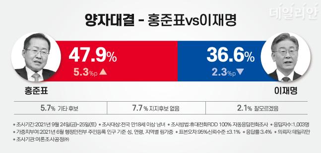 더불어민주당 이재명 경기도지사와 국민의힘 홍준표 의원의 가상 양자대결에서는 홍 의원이 47.9%, 이 지사가 36.6%로 홍 의원이 11.3%p 격차로 앞서는 것으로 나타났다. ⓒ데일리안 박진희 그래픽디자이너