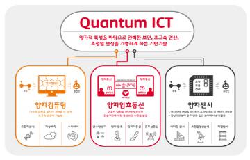"""""""해킹 사전 차단"""" SKT, '초소형 양자난수생성 칩' 개발"""