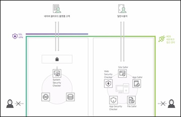 네이버 클라우드 플랫폼, 보안 솔루션 대폭 강화