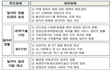 과기정통부, '과학기술-ICT 26만개 일자리 창출' 세부 방안 공개