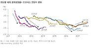 [데스크칼럼] 2018 글로벌 금융위기 '10년 굴레' 벗어 던진다