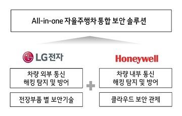 LG전자, 하니웰과 자율주행 통합 보안 솔루션 공동 개발