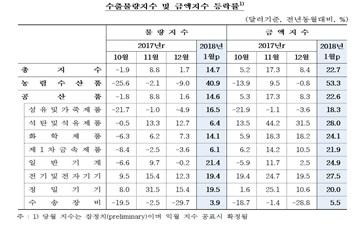 반도체 수출 호조에 1월 수출물량 석달 연속 상승