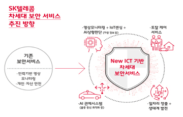SKT, 7000억원 들여 ADT 캡스 샀다...보안시장 2위 '껑충'