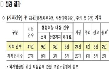 국토부, 시설물 정밀안전점검·진단 부실 수행업체 37곳 적발