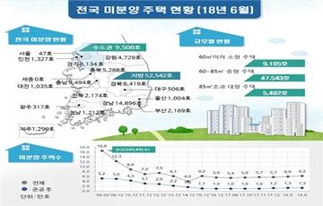 6월말 전국 미분양 6만2050가구…전월대비 3.7%↑