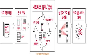 """SKT """"5G망 구축, 단말기 출시 가속화"""""""