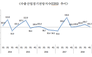 4분기 EBSI 101.3…수출 증가세 계속될 듯