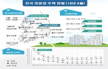 8월말 전국 미분양 6만2370호…전월대비 1.2% 감소