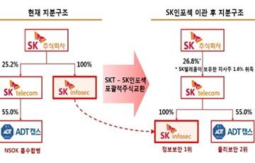 """SKT, SK인포섹 완전 자회사 편입…""""보안사업 확장"""""""
