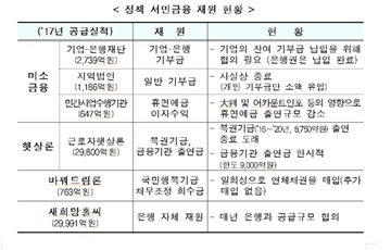 """""""이제는 서민금융 출연금까지""""…정부 일방통행에 시중은행 불만 고조"""