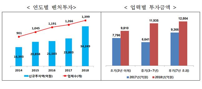 '사상최대' 작년 벤처투자 · 올해 모태펀드 1조...제2 벤처붐 확산