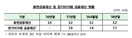 """잠자는 휴면금융재산 '1.2조원'…금감원 """"계좌 찾아주기 캠페인 전개"""""""