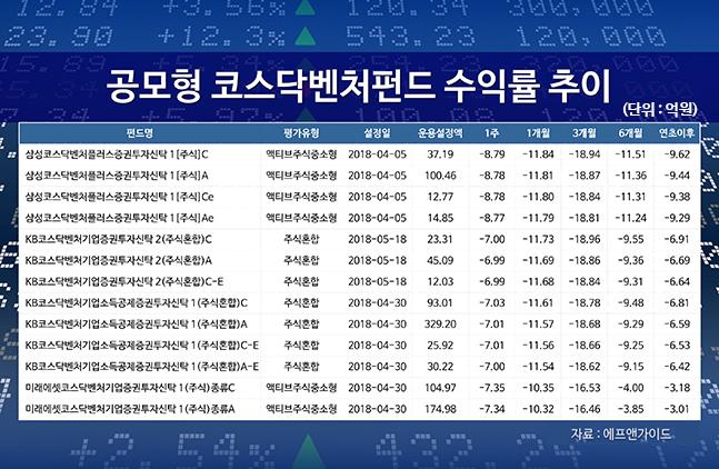 '궤도 이탈' 코스닥⋯정부 믿고 투자한 코스닥벤처펀드 털썩