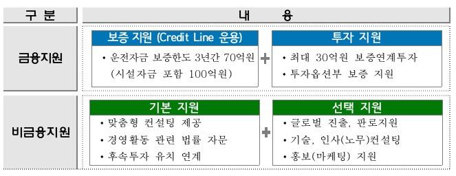 '26대 1' 경쟁률 뚫고…스타트업 6곳, 신보 '제2기 혁신아이콘' 선정