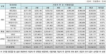 유료방송 가입자, OTT 강세에도 '소폭' 성장…KT 점유율 31.3%