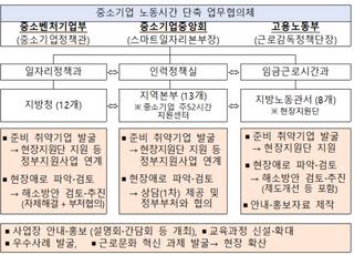 """중기중앙회-중기부-노동부, """"주52시간제 안착 위해 힘 모은다"""""""