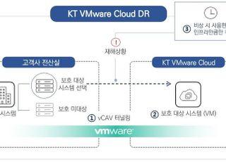 KT, 클라우드 기반 재해복구 서비스 'VMware DR' 출시