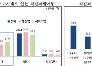 """中企 3곳 중 1곳, 신종 코로나 관련 """"직접적 경영 타격"""""""