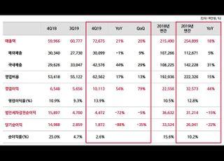 네오위즈, 작년 영업익 326억…전년比 44%↑
