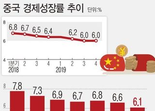 中, 최대 정치행사 양회까지 연기…韓 경제정책 노선도 '비상깜빡이'