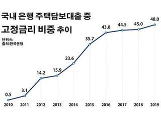 부쩍 늘어난 고정금리 주담대에 은행들 '촉각'